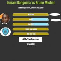 Ismael Bangoura vs Bruno Michel h2h player stats