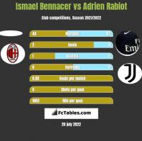 Ismael Bennacer vs Adrien Rabiot h2h player stats