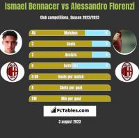 Ismael Bennacer vs Alessandro Florenzi h2h player stats