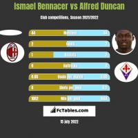 Ismael Bennacer vs Alfred Duncan h2h player stats