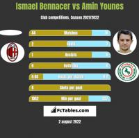 Ismael Bennacer vs Amin Younes h2h player stats