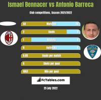 Ismael Bennacer vs Antonio Barreca h2h player stats