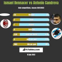 Ismael Bennacer vs Antonio Candreva h2h player stats