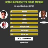Ismael Bennacer vs Blaise Matuidi h2h player stats