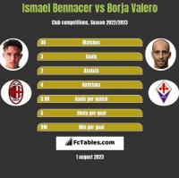 Ismael Bennacer vs Borja Valero h2h player stats