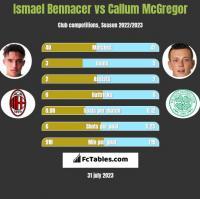 Ismael Bennacer vs Callum McGregor h2h player stats