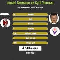 Ismael Bennacer vs Cyril Thereau h2h player stats