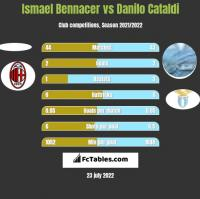 Ismael Bennacer vs Danilo Cataldi h2h player stats