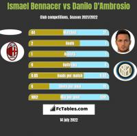 Ismael Bennacer vs Danilo D'Ambrosio h2h player stats