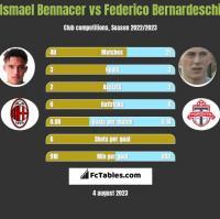 Ismael Bennacer vs Federico Bernardeschi h2h player stats