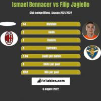 Ismael Bennacer vs Filip Jagiello h2h player stats
