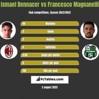 Ismael Bennacer vs Francesco Magnanelli h2h player stats