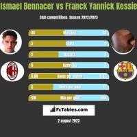 Ismael Bennacer vs Franck Yannick Kessie h2h player stats