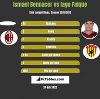 Ismael Bennacer vs Iago Falque h2h player stats