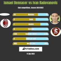 Ismael Bennacer vs Ivan Radovanovic h2h player stats