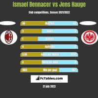 Ismael Bennacer vs Jens Hauge h2h player stats