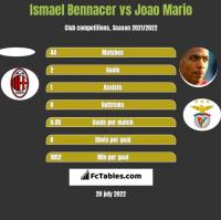 Ismael Bennacer vs Joao Mario h2h player stats