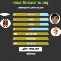 Ismael Bennacer vs Jony h2h player stats