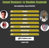 Ismael Bennacer vs Kwadwo Asamoah h2h player stats