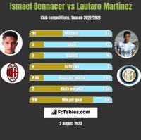 Ismael Bennacer vs Lautaro Martinez h2h player stats