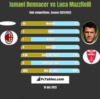 Ismael Bennacer vs Luca Mazzitelli h2h player stats