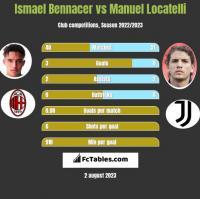 Ismael Bennacer vs Manuel Locatelli h2h player stats