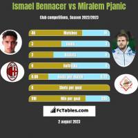 Ismael Bennacer vs Miralem Pjanić h2h player stats