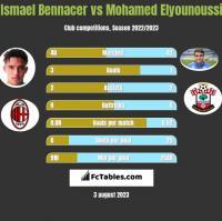 Ismael Bennacer vs Mohamed Elyounoussi h2h player stats
