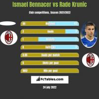 Ismael Bennacer vs Rade Krunic h2h player stats
