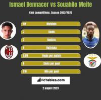 Ismael Bennacer vs Souahilo Meite h2h player stats