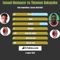 Ismael Bennacer vs Tiemoue Bakayoko h2h player stats
