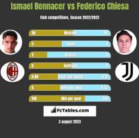 Ismael Bennacer vs Federico Chiesa h2h player stats