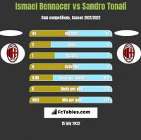 Ismael Bennacer vs Sandro Tonali h2h player stats