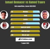 Ismael Bennacer vs Hamed Traore h2h player stats
