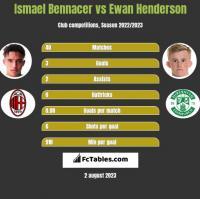 Ismael Bennacer vs Ewan Henderson h2h player stats