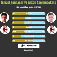 Ismael Bennacer vs Alexis Saelemaekers h2h player stats