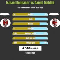 Ismael Bennacer vs Daniel Maldini h2h player stats