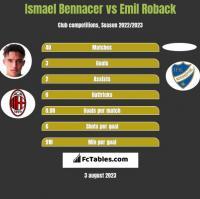 Ismael Bennacer vs Emil Roback h2h player stats