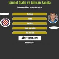 Ismael Diallo vs Amiran Sanaia h2h player stats