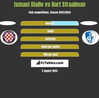 Ismael Diallo vs Bart Straalman h2h player stats