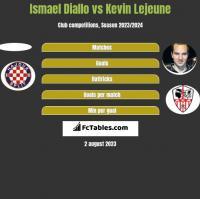 Ismael Diallo vs Kevin Lejeune h2h player stats
