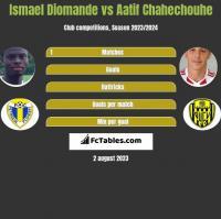 Ismael Diomande vs Aatif Chahechouhe h2h player stats