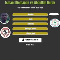 Ismael Diomande vs Abdullah Durak h2h player stats