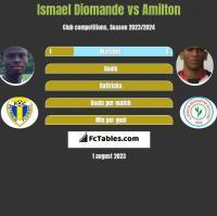 Ismael Diomande vs Amilton h2h player stats