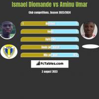 Ismael Diomande vs Aminu Umar h2h player stats