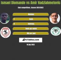 Ismael Diomande vs Amir Hadziahmetovic h2h player stats