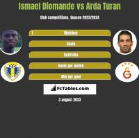 Ismael Diomande vs Arda Turan h2h player stats