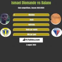 Ismael Diomande vs Baiano h2h player stats