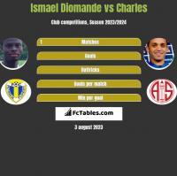 Ismael Diomande vs Charles h2h player stats