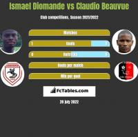 Ismael Diomande vs Claudio Beauvue h2h player stats